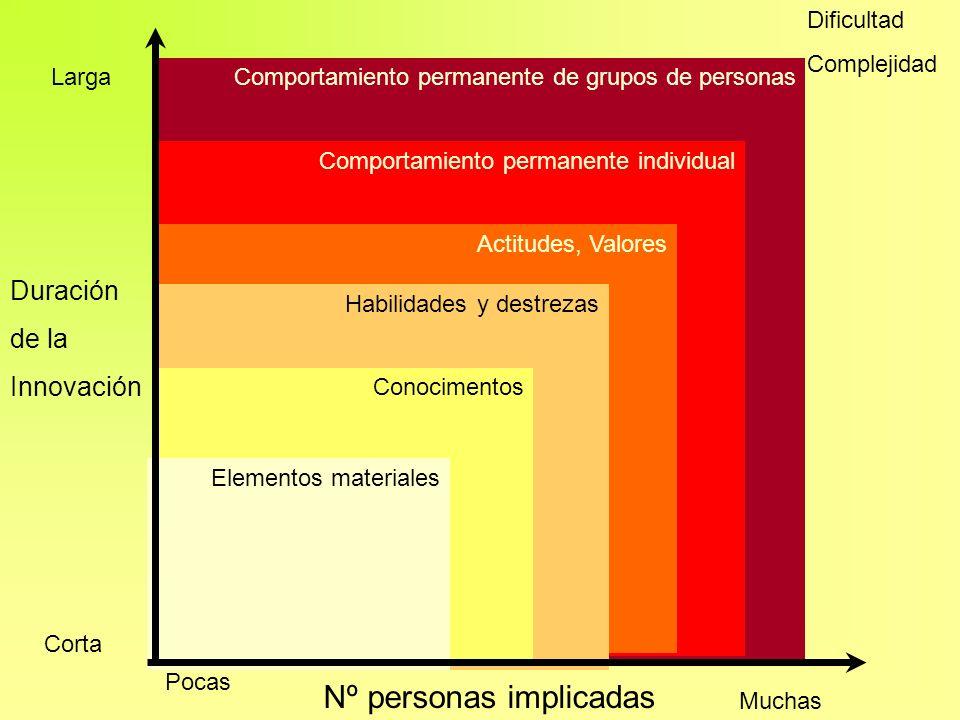 Comportamiento permanente de grupos de personas Comportamiento permanente individual Actitudes, Valores Habilidades y destrezas Conocimentos Elementos