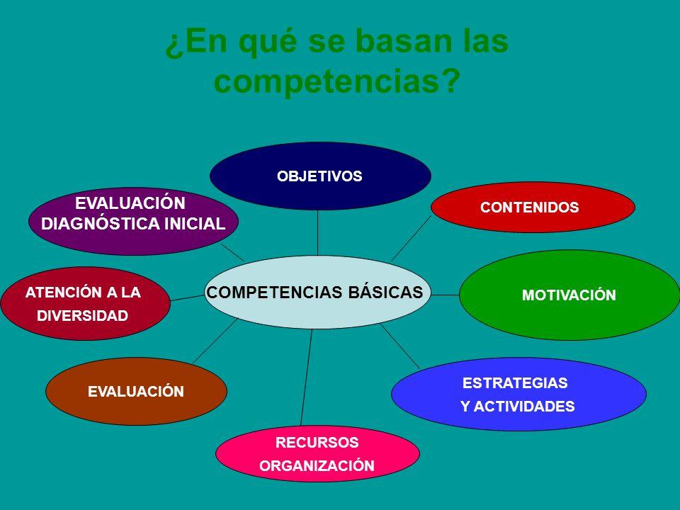 ¿En qué se basan las competencias? OBJETIVOS EVALUACIÓN DIAGNÓSTICA INICIAL EVALUACIÓN RECURSOS ORGANIZACIÓN ESTRATEGIAS Y ACTIVIDADES MOTIVACIÓN CONT