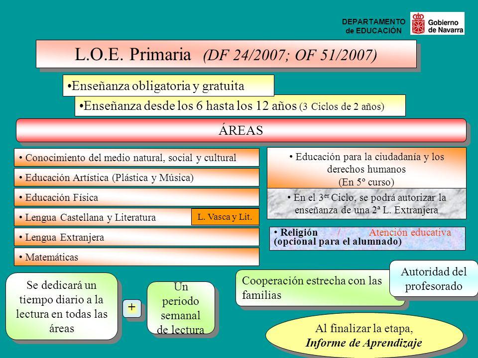 DEPARTAMENTO de EDUCACIÓN L.O.E. Primaria (DF 24/2007; OF 51/2007) Enseñanza desde los 6 hasta los 12 años (3 Ciclos de 2 años) Enseñanza obligatoria