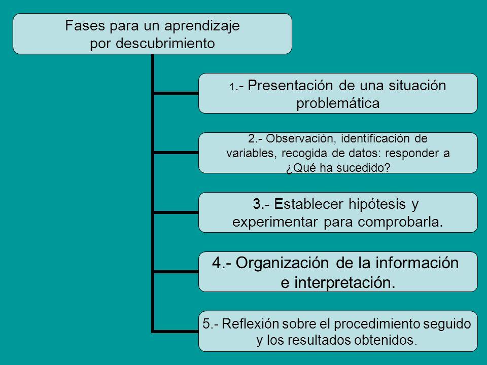 Fases para un aprendizaje por descubrimiento 1.- Presentación de una situación problemática 2.- Observación, identificación de variables, recogida de