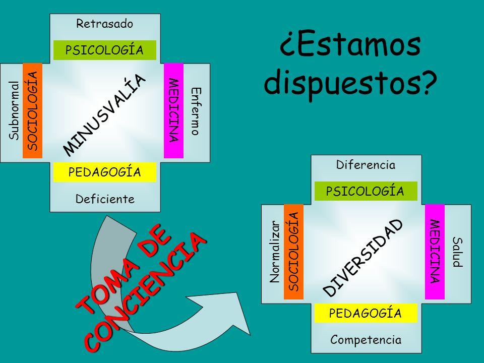 MINUSVALÍA Retrasado PSICOLOGÍA Deficiente PEDAGOGÍA Enfermo MEDICINA SubnormalSOCIOLOGÍA DIVERSIDAD Diferencia PSICOLOGÍA Competencia PEDAGOGÍA Salud