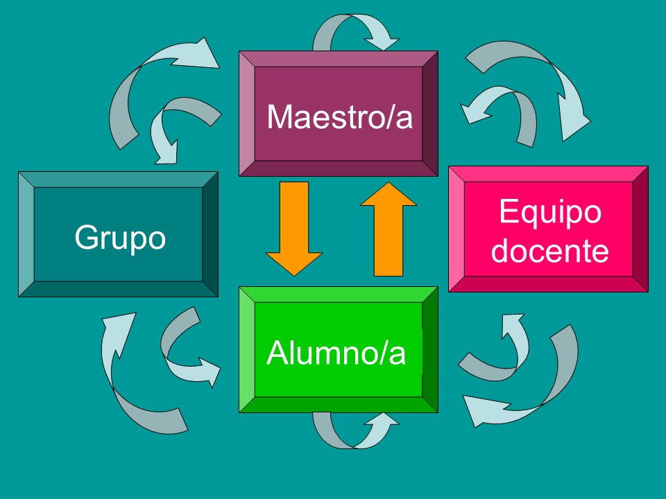 Maestro/aAlumno/aGrupo Equipo docente