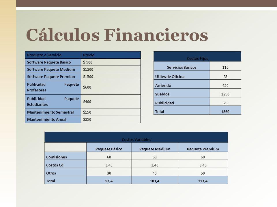 Cálculos Financieros Producto o ServicioPrecio Software Paquete Basico$ 900 Software Paquete Medium$1200 Software Paquete Premiun$1500 Publicidad Paqu
