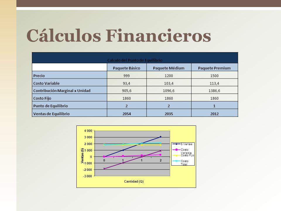 Cálculos Financieros Calculo del Punto de Equilibrio Paquete BásicoPaquete MédiumPaquete Premium Precio99912001500 Costo Variable93,4103,4113,4 Contri