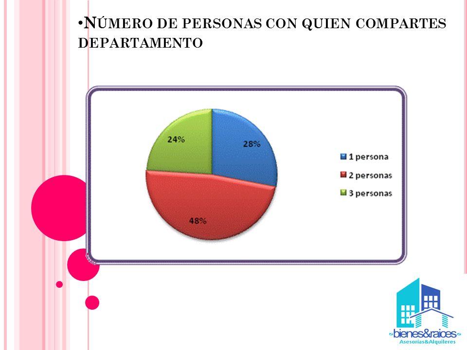 N ÚMERO DE PERSONAS CON QUIEN COMPARTES DEPARTAMENTO