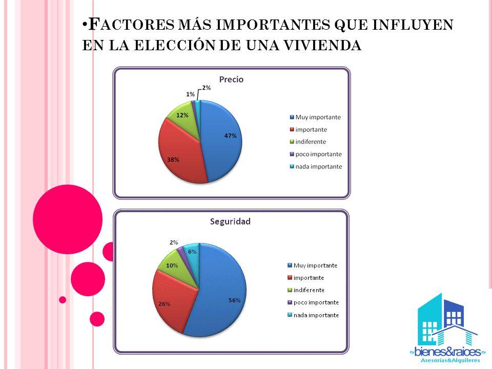 F ACTORES MÁS IMPORTANTES QUE INFLUYEN EN LA ELECCIÓN DE UNA VIVIENDA