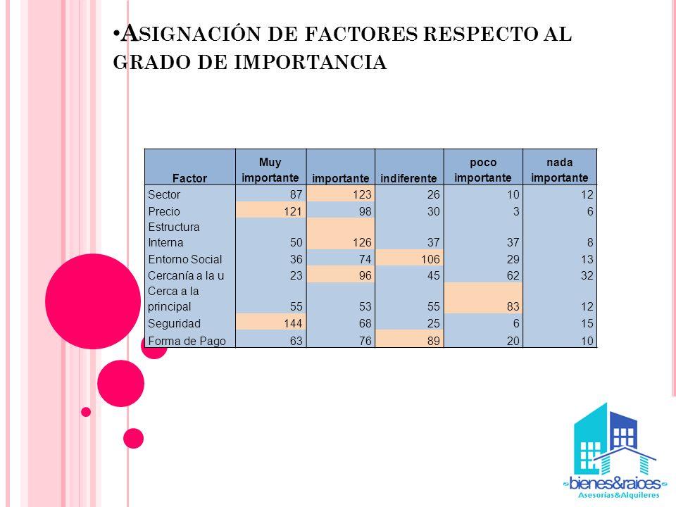 A SIGNACIÓN DE FACTORES RESPECTO AL GRADO DE IMPORTANCIA Factor Muy importanteimportanteindiferente poco importante nada importante Sector87123261012