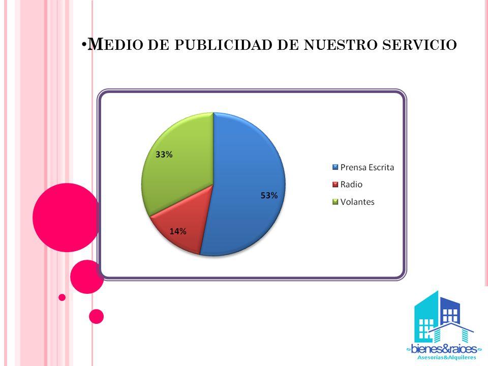 M EDIO DE PUBLICIDAD DE NUESTRO SERVICIO