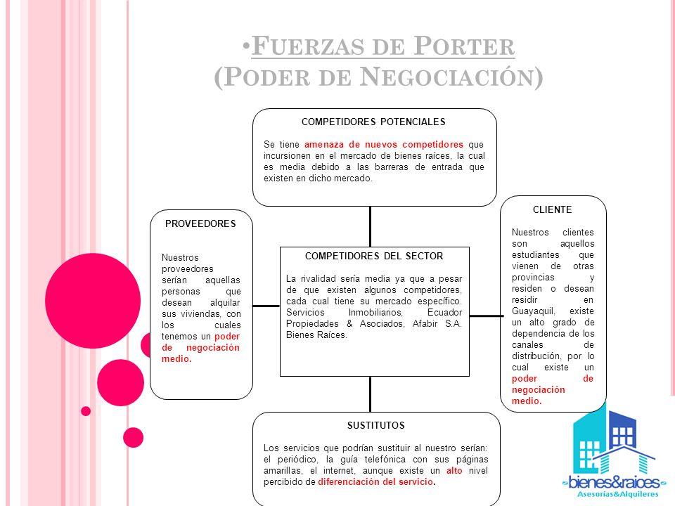 F UERZAS DE P ORTER (P ODER DE N EGOCIACIÓN ) COMPETIDORES POTENCIALES Se tiene amenaza de nuevos competidores que incursionen en el mercado de bienes