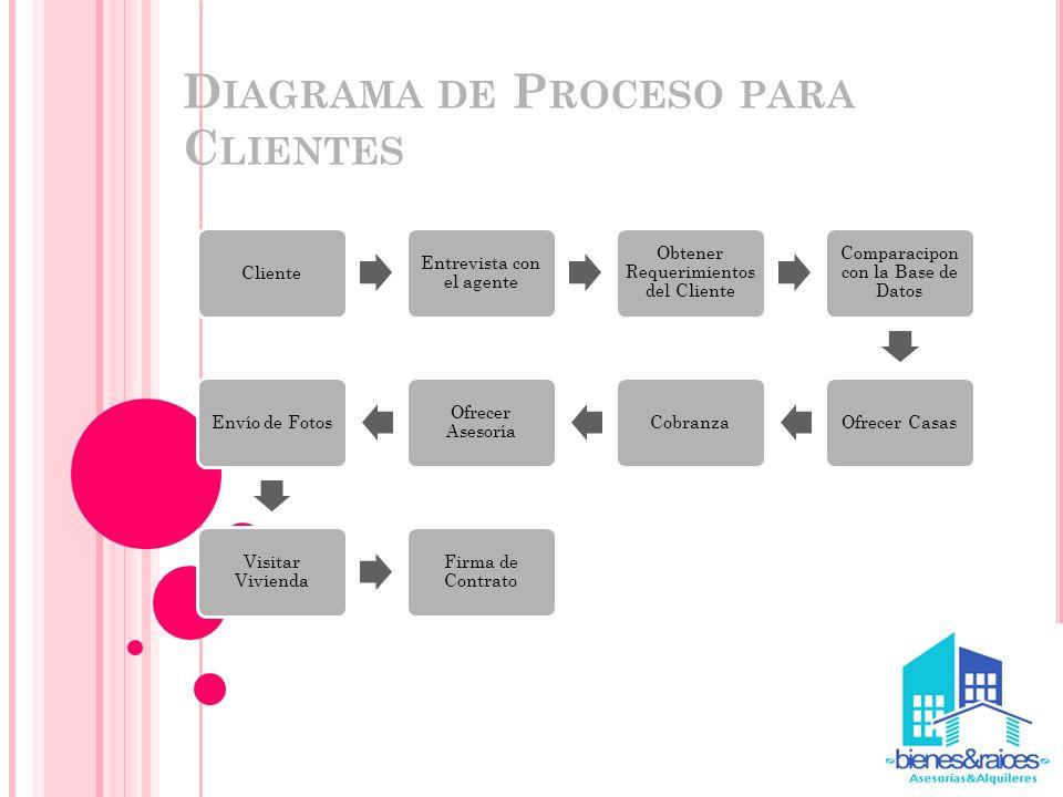 D IAGRAMA DE P ROCESO PARA C LIENTES Cliente Entrevista con el agente Obtener Requerimientos del Cliente Comparacipon con la Base de Datos Ofrecer Cas