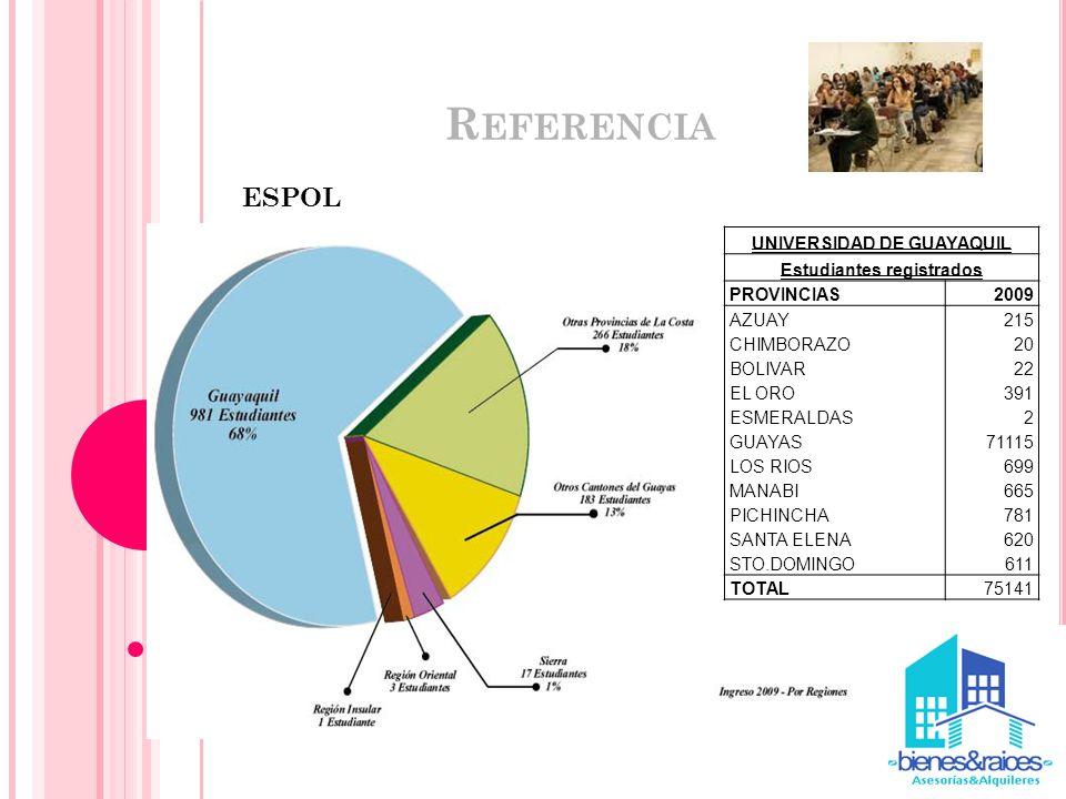 R EFERENCIA ESPOL UNIVERSIDAD DE GUAYAQUIL Estudiantes registrados PROVINCIAS2009 AZUAY215 CHIMBORAZO20 BOLIVAR22 EL ORO391 ESMERALDAS2 GUAYAS71115 LO