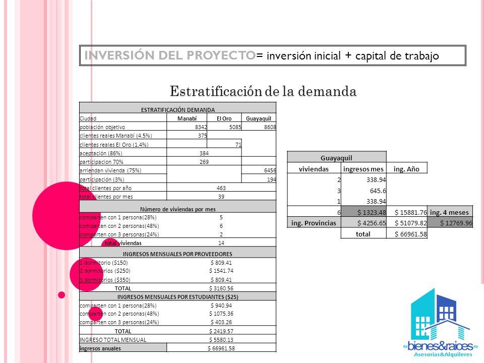 Estratificación de la demanda INVERSIÓN DEL PROYECTO= inversión inicial + capital de trabajo ESTRATIFICACIÓN DEMANDA CiudadManabíEl OroGuayaquil pobla