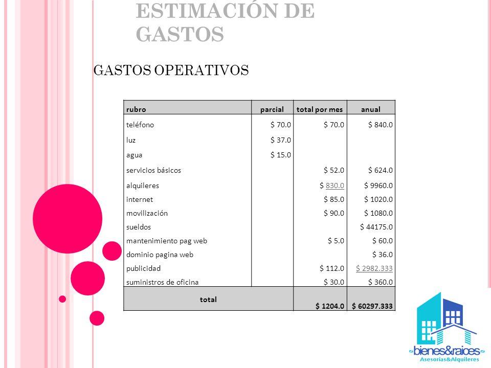 ESTIMACIÓN DE GASTOS GASTOS OPERATIVOS rubroparcialtotal por mesanual teléfono$ 70.0 $ 840.0 luz$ 37.0 agua$ 15.0 servicios básicos $ 52.0$ 624.0 alqu