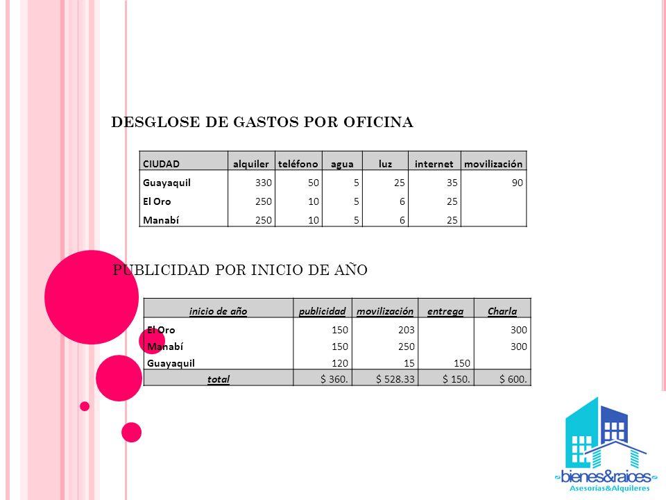 CIUDADalquilerteléfonoagualuzinternetmovilización Guayaquil330505253590 El Oro250105625 Manabí250105625 DESGLOSE DE GASTOS POR OFICINA PUBLICIDAD POR