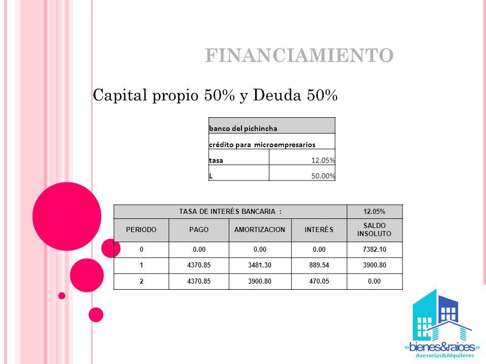 Capital propio 50% y Deuda 50% FINANCIAMIENTO banco del pichincha crédito para microempresarios tasa12.05% L50.00% TASA DE INTERÉS BANCARIA :12.05% PE
