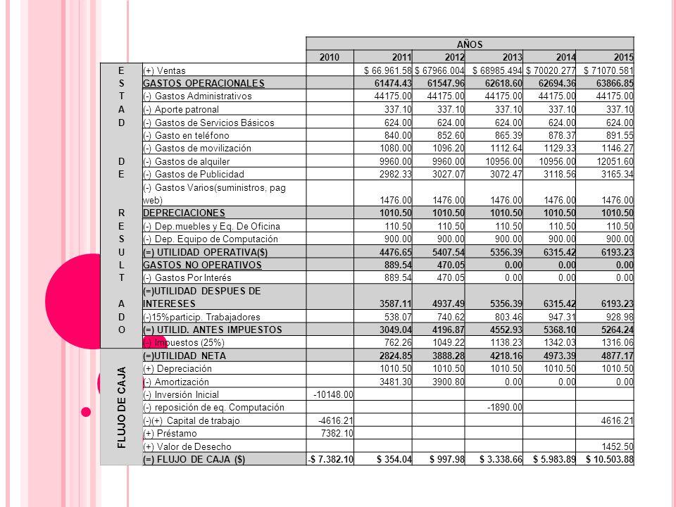 AÑOS 201020112012201320142015 E(+) Ventas $ 66.961.58$ 67966.004$ 68985.494$ 70020.277$ 71070.581 SGASTOS OPERACIONALES 61474.4361547.9662618.6062694.