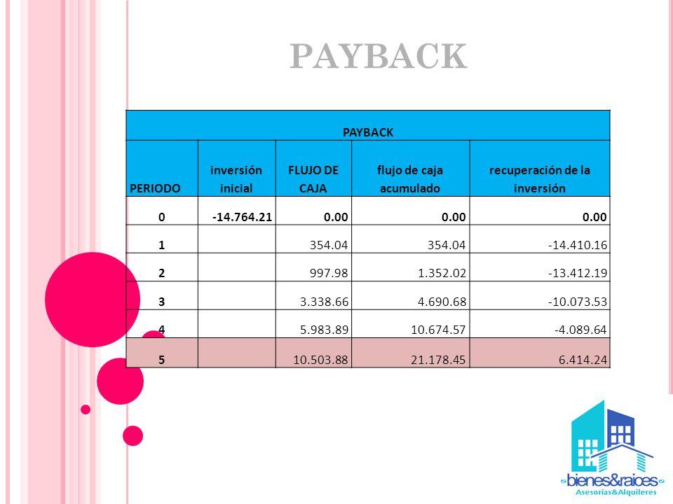 PAYBACK PERIODO inversión inicial FLUJO DE CAJA flujo de caja acumulado recuperación de la inversión 0-14.764.210.00 1 354.04 -14.410.16 2 997.981.352