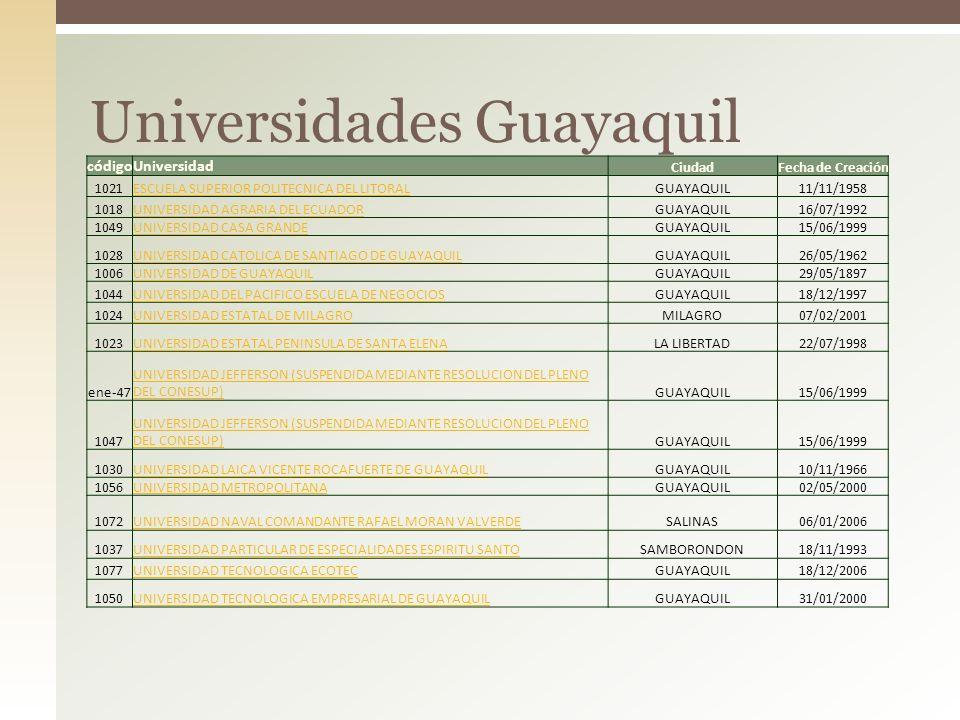 Universidades Guayaquil códigoUniversidad CiudadFecha de Creación 1021ESCUELA SUPERIOR POLITECNICA DEL LITORALGUAYAQUIL11/11/1958 1018UNIVERSIDAD AGRA