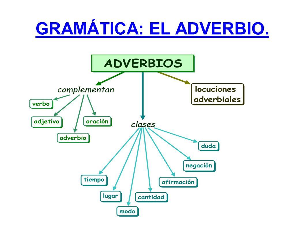 El adverbio es la palabra que no cambia y que completa, el significado: Del verbo.