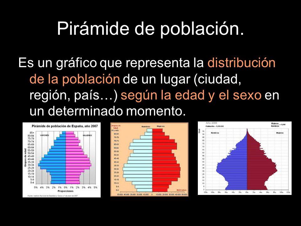 Pirámide de población. Es un gráfico que representa la distribución de la población de un lugar (ciudad, región, país…) según la edad y el sexo en un