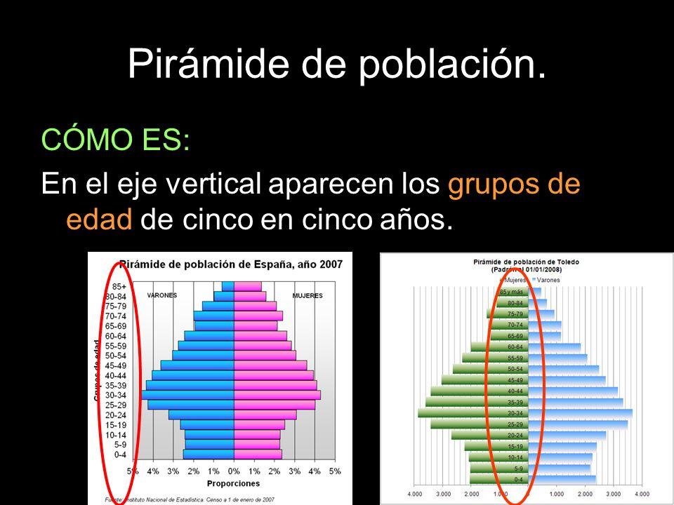 Pirámide de población. CÓMO ES: En el eje vertical aparecen los grupos de edad de cinco en cinco años.