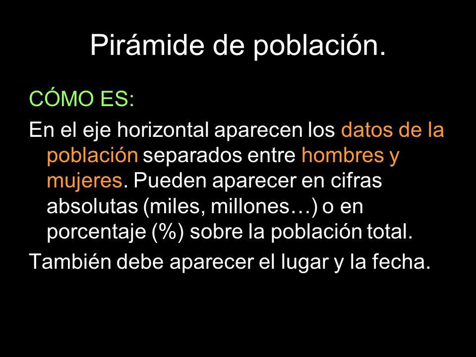 Pirámide de población. CÓMO ES: En el eje horizontal aparecen los datos de la población separados entre hombres y mujeres. Pueden aparecer en cifras a