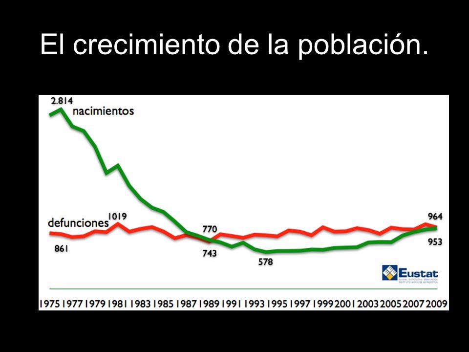 Inmigrantes en Andalucía Procedencia