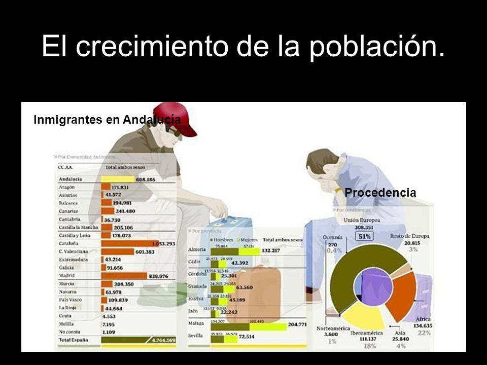 El crecimiento de la población. Procedencia de los inmigrantes.