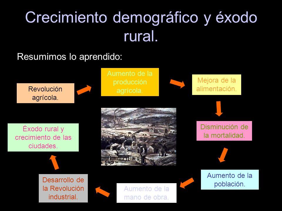 Crecimiento demográfico y éxodo rural. Resumimos lo aprendido: Aumento de la producción agrícola. Revolución agrícola. Mejora de la alimentación. Dism
