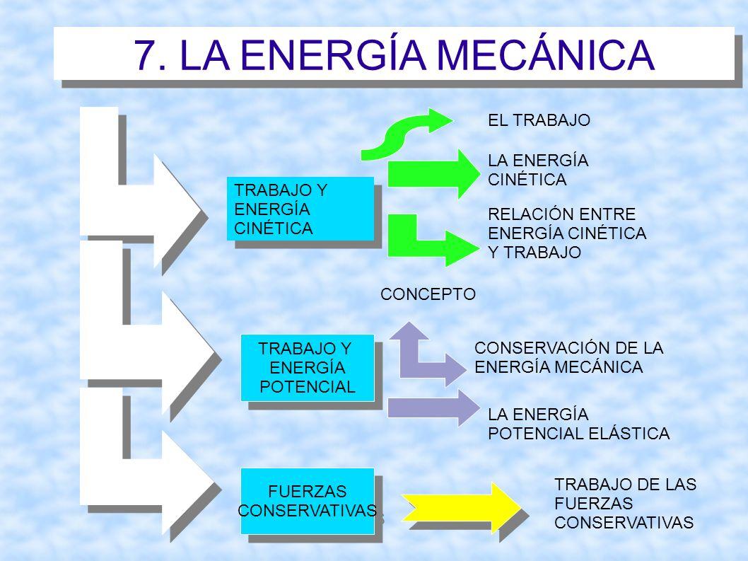 7. LA ENERGÍA MECÁNICA TRABAJO Y ENERGÍA CINÉTICA TRABAJO Y ENERGÍA CINÉTICA EL TRABAJO LA ENERGÍA CINÉTICA RELACIÓN ENTRE ENERGÍA CINÉTICA Y TRABAJO
