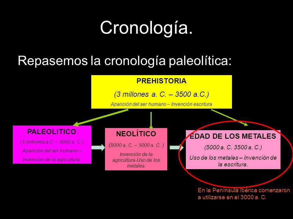 Cronología. Repasemos la cronología paleolítica: PREHISTORIA (3 millones a. C. – 3500 a.C.) Aparición del ser humano – Invención escritura PALEOLITICO
