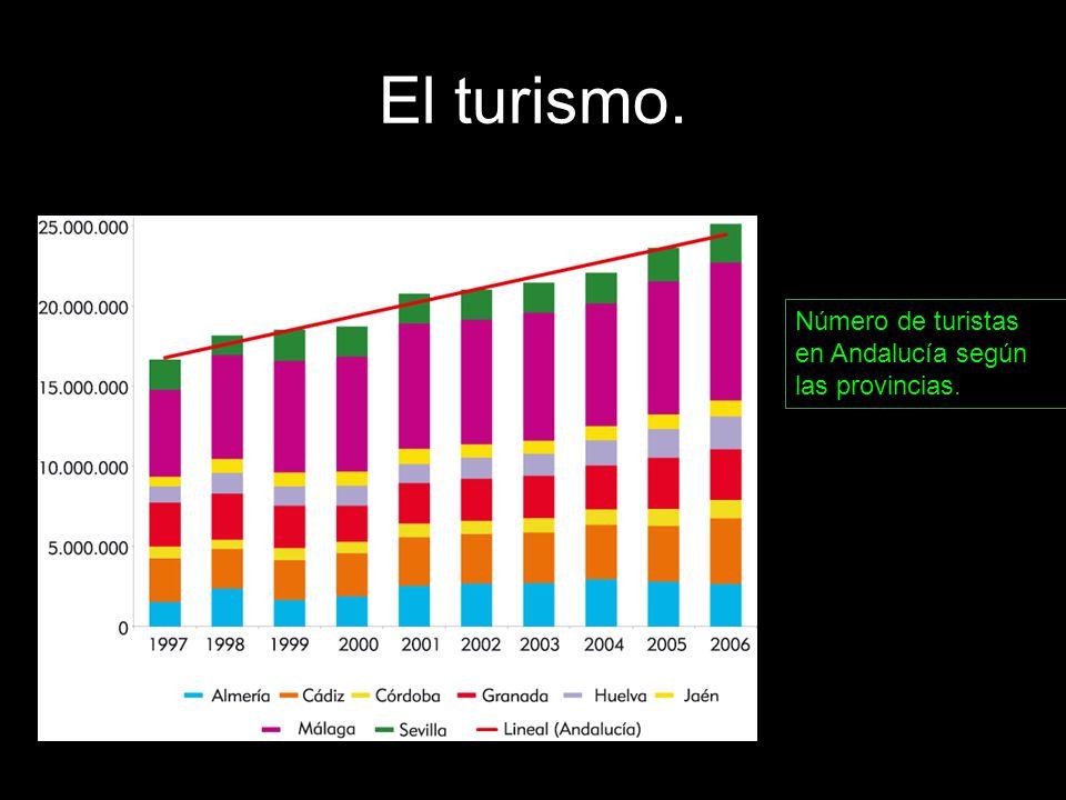 Número de turistas en Andalucía según las provincias.