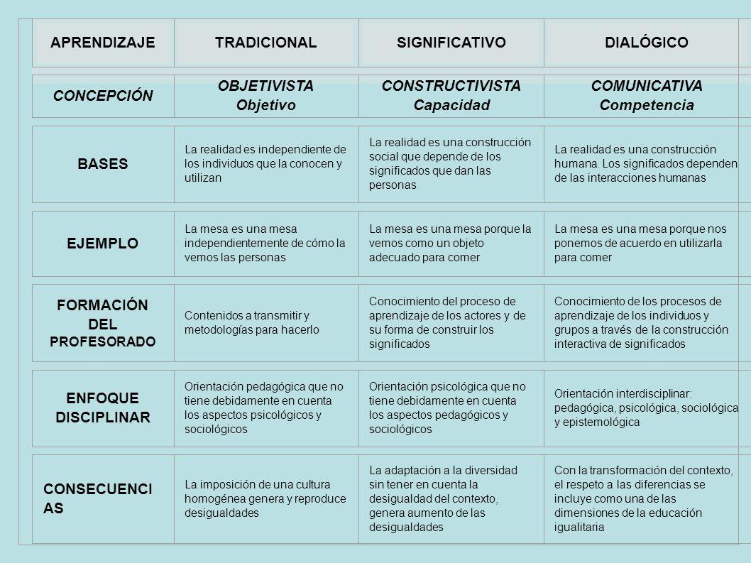 APRENDIZAJETRADICIONALSIGNIFICATIVODIALÓGICO CONCEPCIÓN OBJETIVISTA Objetivo CONSTRUCTIVISTA Capacidad COMUNICATIVA Competencia BASES La realidad es i