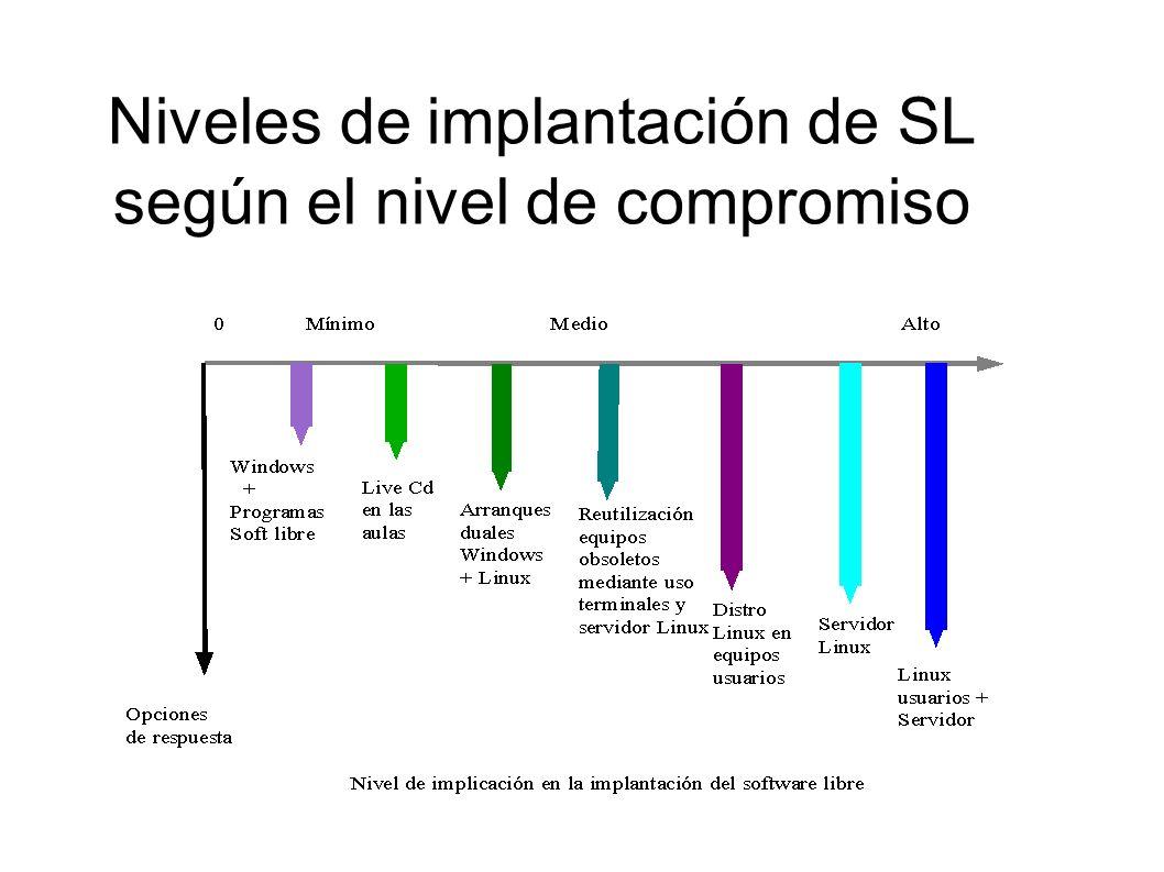 Niveles de implantación de SL según el nivel de compromiso