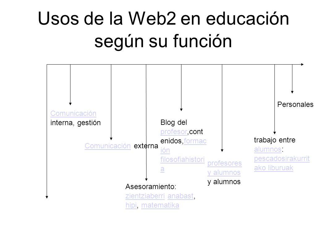 Usos de la Web2 en educación según su función Comunicación Comunicación interna, gestión ComunicaciónComunicación externa Asesoramiento: zientziaberri