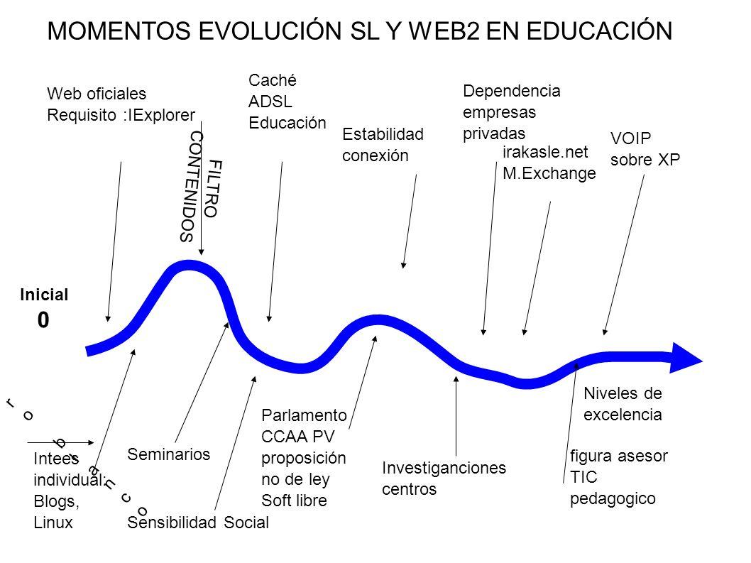 Parlamento CCAA PV proposición no de ley Soft libre Investiganciones centros Web oficiales Requisito :IExplorer Caché ADSL Educación Estabilidad conex