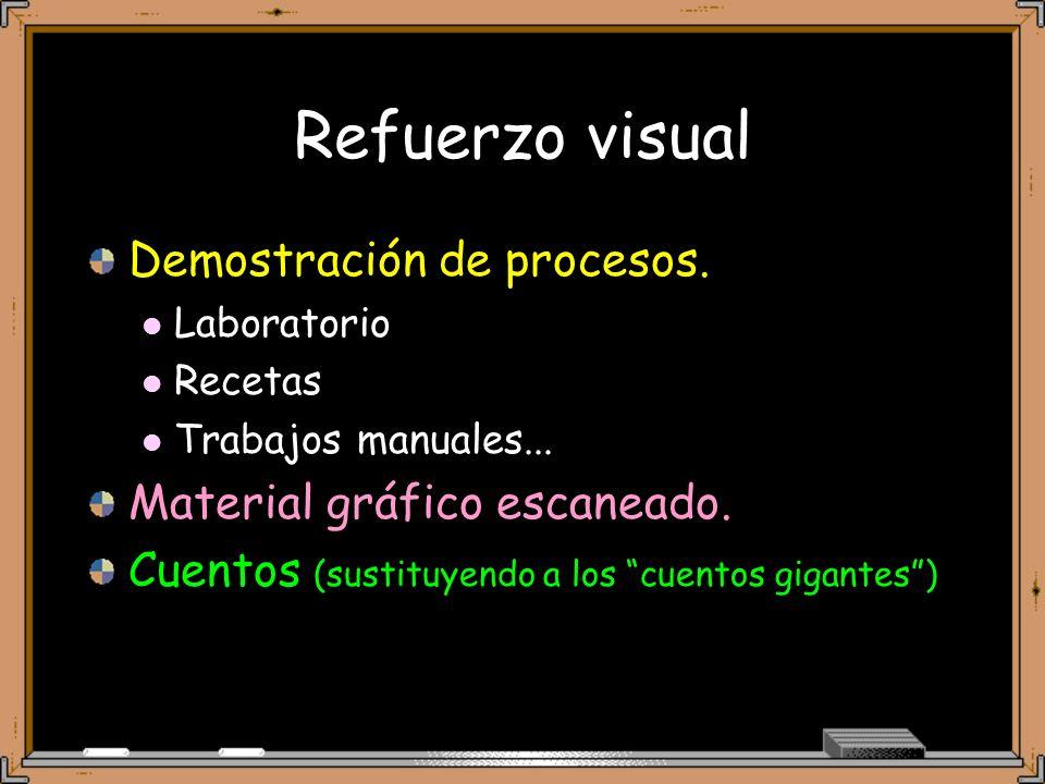 Refuerzo visual Demostración de procesos.Laboratorio Recetas Trabajos manuales...