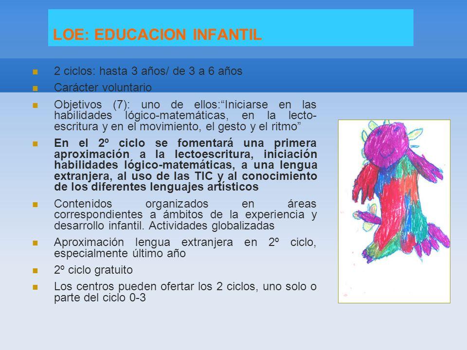 LOE: EDUCACION INFANTIL 2 ciclos: hasta 3 años/ de 3 a 6 años Carácter voluntario Objetivos (7): uno de ellos:Iniciarse en las habilidades lógico-matemáticas, en la lecto- escritura y en el movimiento, el gesto y el ritmo En el 2º ciclo se fomentará una primera aproximación a la lectoescritura, iniciación habilidades lógico-matemáticas, a una lengua extranjera, al uso de las TIC y al conocimiento de los diferentes lenguajes artísticos Contenidos organizados en áreas correspondientes a ámbitos de la experiencia y desarrollo infantil.