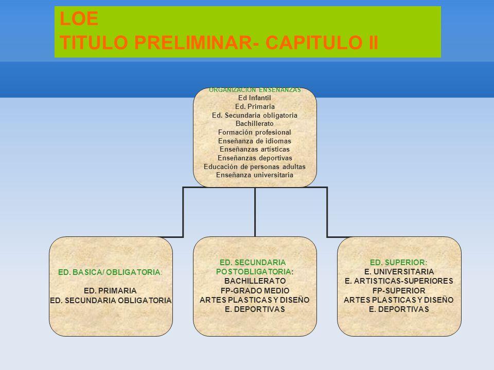 LOE TITULO PRELIMINAR- CAPITULO II ORGANIZACIÓN ENSEÑANZAS Ed Infantil Ed. Primaria Ed. Secundaria obligatoria Bachillerato Formación profesional Ense