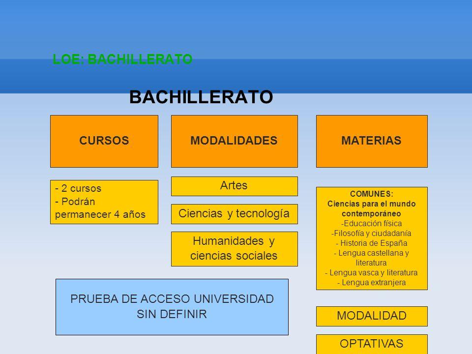 LOE: BACHILLERATO BACHILLERATO CURSOS - 2 cursos - Podrán permanecer 4 años MODALIDADES Artes Ciencias y tecnología Humanidades y ciencias sociales MA
