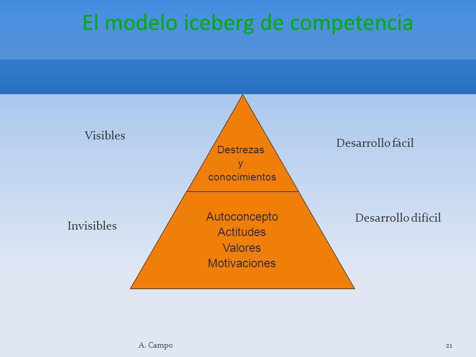 El modelo iceberg de competencia Destrezas y conocimientos Autoconcepto Actitudes Valores Motivaciones 21A. Campo Visibles Invisibles Desarrollo fácil