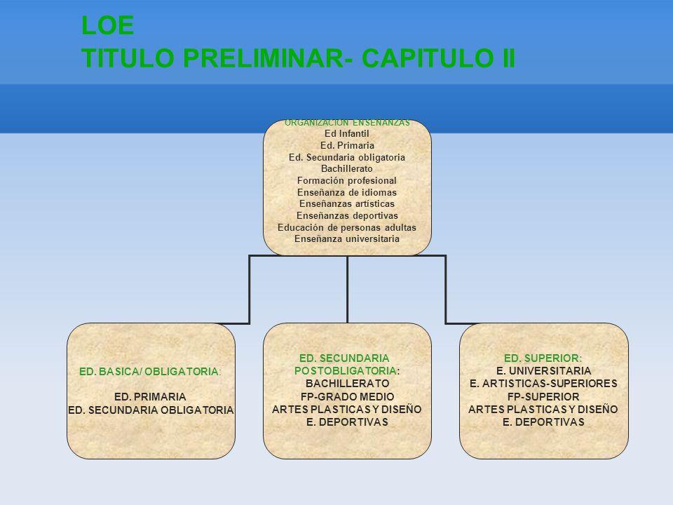 LOE TITULO PRELIMINAR- CAPITULO II ORGANIZACIÓN ENSEÑANZAS Ed Infantil Ed.