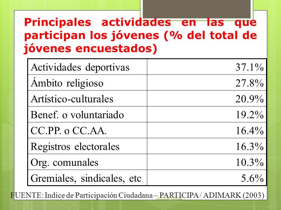 Principales actividades en las que participan los jóvenes (% del total de jóvenes encuestados) Actividades deportivas37.1% Ámbito religioso27.8% Artís