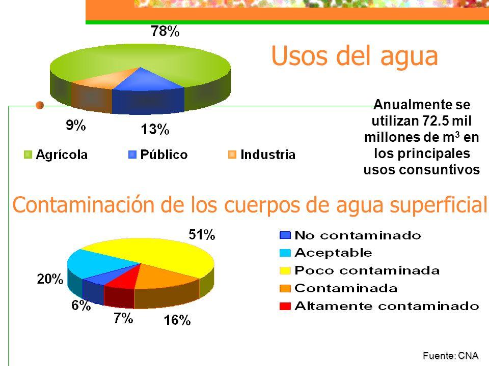 Disponibilidad del Agua 1 835 m 3 /hab/año 13 290 m 3 /hab/año La disponibilidad natural en el sureste es aprox. siete veces mayor a la del centro, no