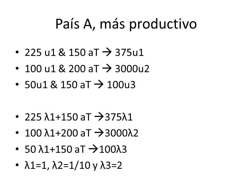 País A, más productivo 225 u1 & 150 aT 375u1 100 u1 & 200 aT 3000u2 50u1 & 150 aT 100u3 225 λ1+150 aT 375λ1 100 λ1+200 aT 3000λ2 50 λ1+150 aT 100λ3 λ1=1, λ2=1/10 y λ3=2
