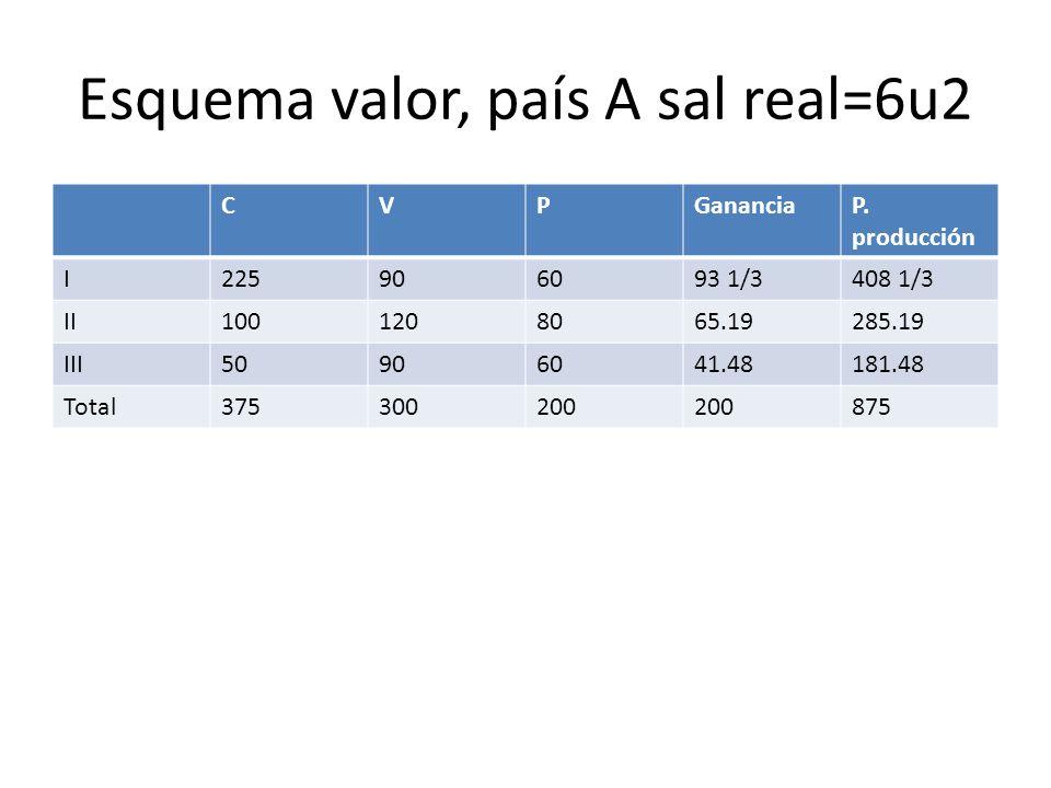 Esquema valor, país B sal real=4u2 CVPGanan- cia P.