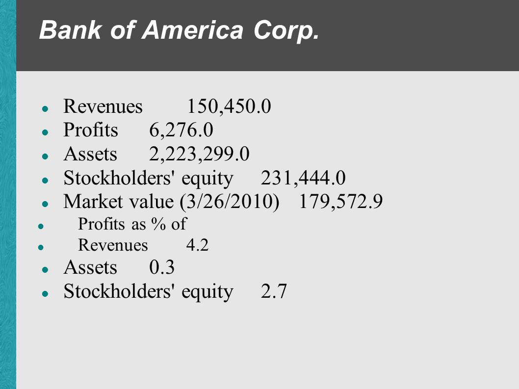 Bank of America Corp. Revenues 150,450.0 Profits 6,276.0 Assets 2,223,299.0 Stockholders' equity 231,444.0 Market value (3/26/2010) 179,572.9 Profits