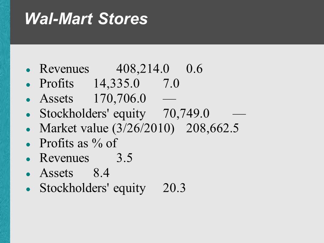 Wal-Mart Stores Revenues 408,214.0 0.6 Profits 14,335.0 7.0 Assets 170,706.0 Stockholders' equity 70,749.0 Market value (3/26/2010) 208,662.5 Profits