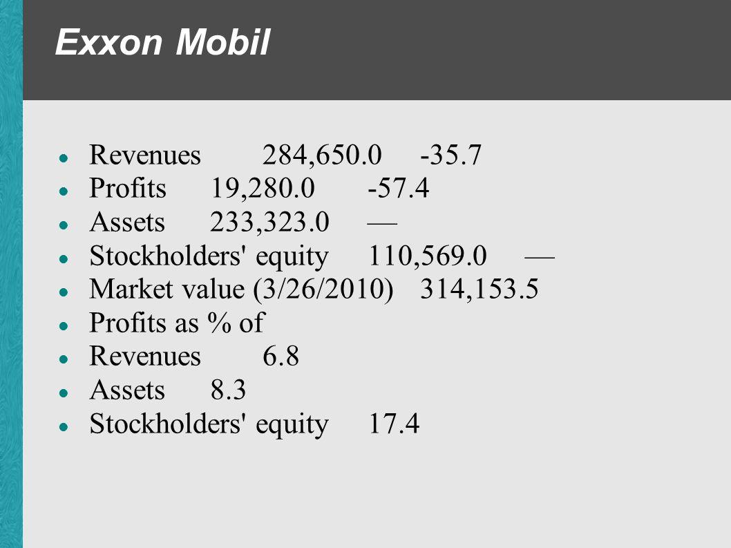 Exxon Mobil Revenues 284,650.0 -35.7 Profits 19,280.0 -57.4 Assets 233,323.0 Stockholders' equity 110,569.0 Market value (3/26/2010) 314,153.5 Profits