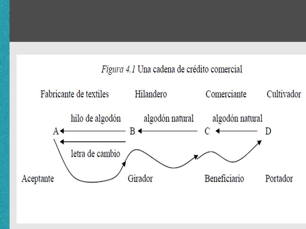 Funciones del crédito comercial La función principal del crédito comercial es permitir a los capitalistas economizar el capital en circulación de manera cooperativa (e individual).